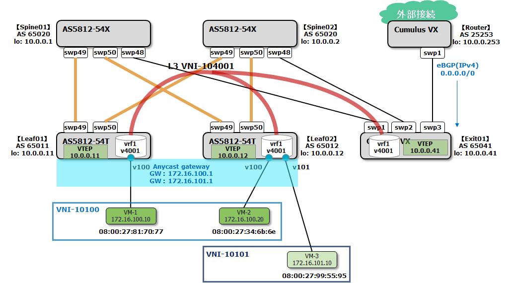 Cumulus LinuxでVXLANルーティング構築 | APRESIA Technical Blog